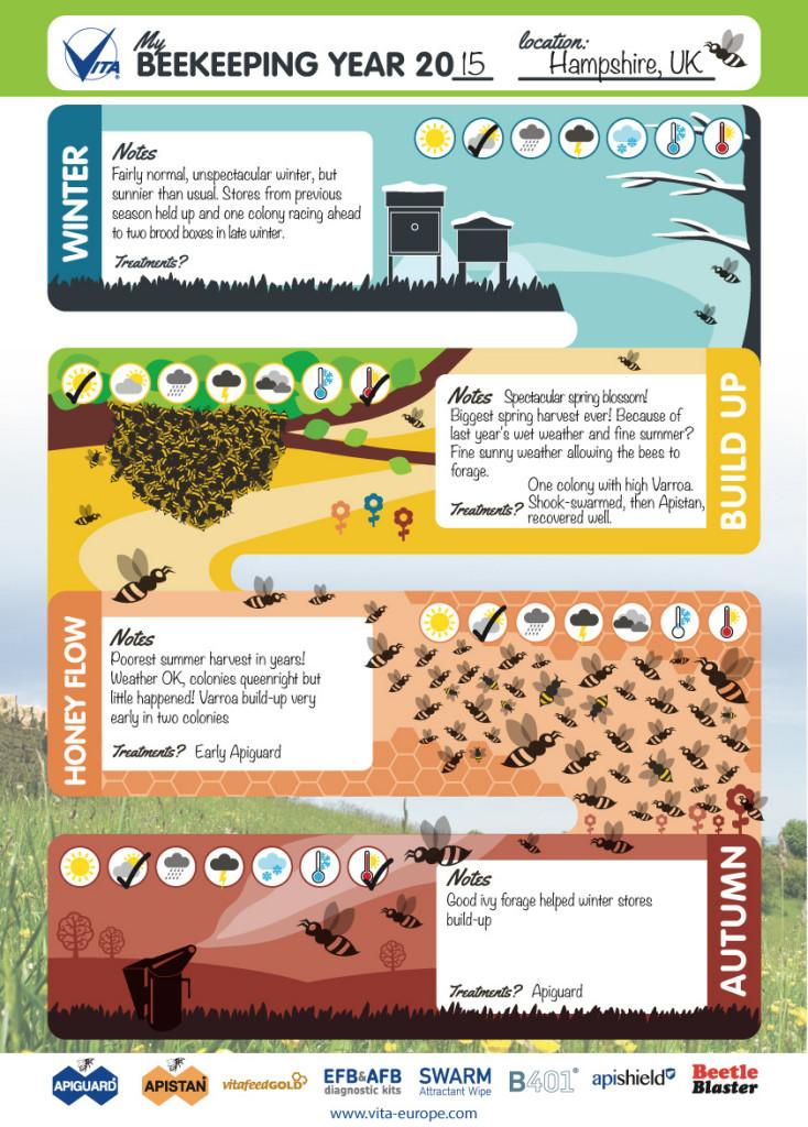 Turlough's Beekeeping Year 2015